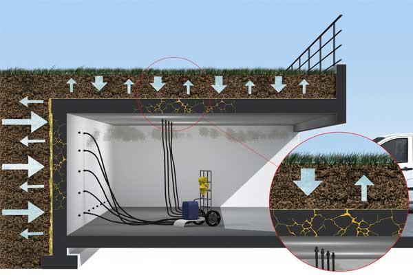 Poliüretan Enjeksiyonu Su Yalıtımı ve Sızıntı Onarımı